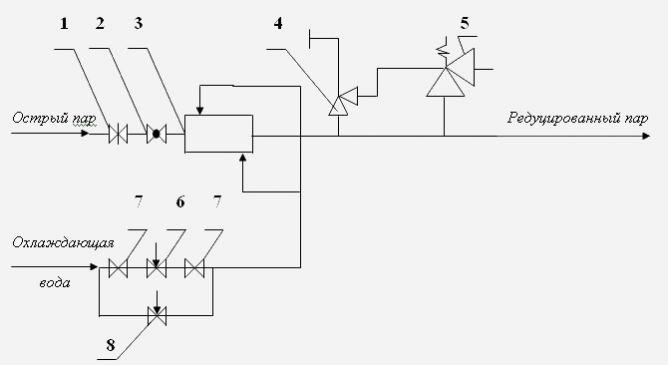 Схема редукционно-охладительной установки.